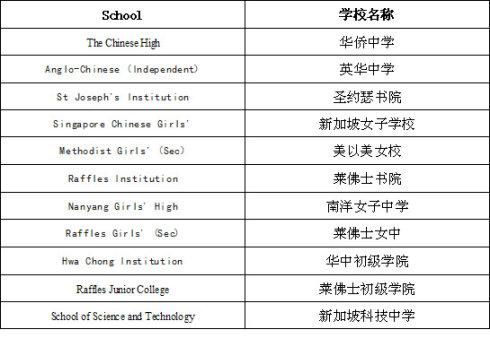 新加坡自主、自治学校