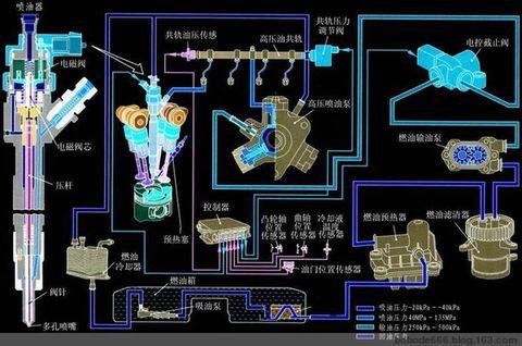 引用 电控共轨喷射系统 - 阿跃 - 阿跃的博客