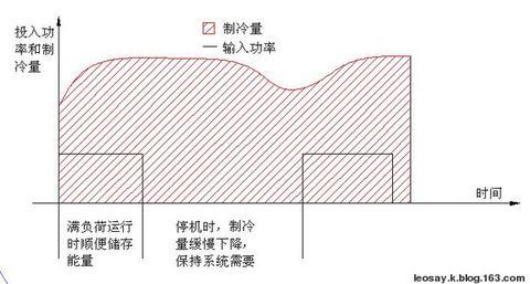 如何降低冷气和采暖的空调费用? - leosay.k - leosay.k的博客