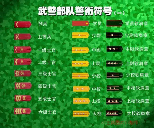 军衔等级和肩章标志的对应关系(附军衔肩章图片) - 815618liuchao - 815618liuchao的博客