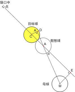 台球瞄准方法--偏离比例与三角函数 - 风轻扬 - 风轻扬