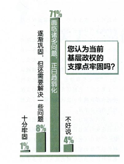 超五成受访者认为民意支持应是基层政权支撑点 - sunup1997 - 小杂货铺