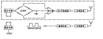 传感器的定义和分类 - 张新房 - 张新房的博客-安防、消防、楼控、弱电