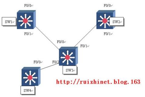 三种路由器冗余协议的配置示例 - 瑞志.net - 山林客