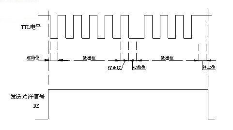 RS232,RS485波形分析 - qiu_zhi2008 - qiu_zhi2008的博客