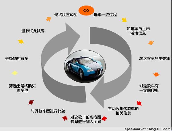 购买汽车的一般过程 - Data Mining - 数据挖掘与数据分析