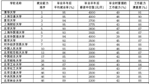 调查机构发布中国大学就业排名 清华排第一 - 殿絕情 - 我的博客