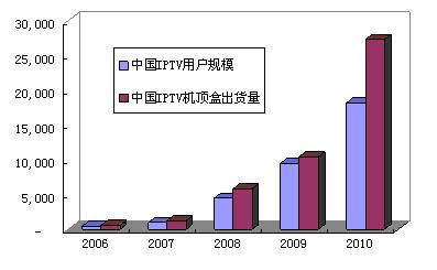 IPTV,痛并快乐着-In-Stat中国研究总监郑云 - instat - instat的博客