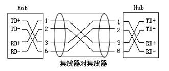 网卡双机互联方法与接线 - 网事如风 - .