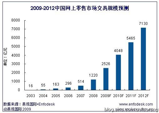 2012年网上销售将占据零售总额的3..5 - 老榕 - 比老榕年轻