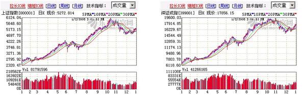 2007年中国股市总体走势预测(全年总结) - 朱辰彬 - 朱辰彬古筮风水传统文化研究博客
