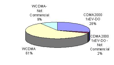 新一代WCDMA基站的时代已经来临-In-Stat中国分析师管黛 - instat - instat的博客
