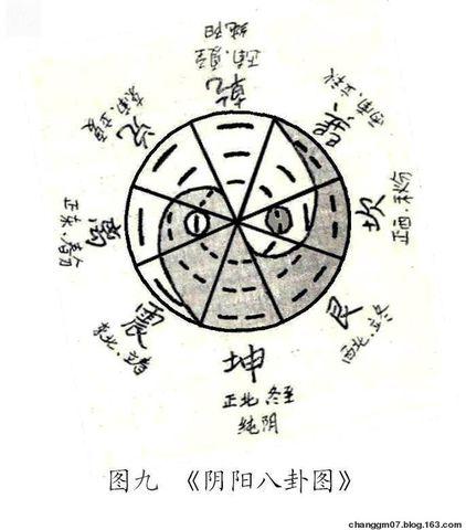 【周易图解】《太极图》与《八卦图》实为《阴阳八卦图》 - 尚古玉 - 尚古玉