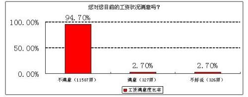 """工资高增长光环下的""""不均"""" - 三星经济研究院 - 中国三星经济研究院的博客"""