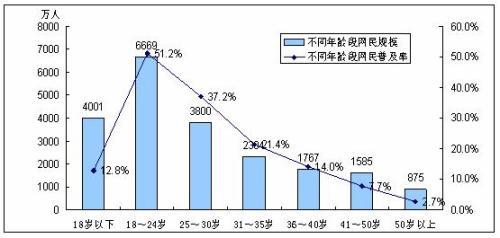 中国互联网规模靠什么增长? - chinesecnnic -    cnnic互联网发展研究