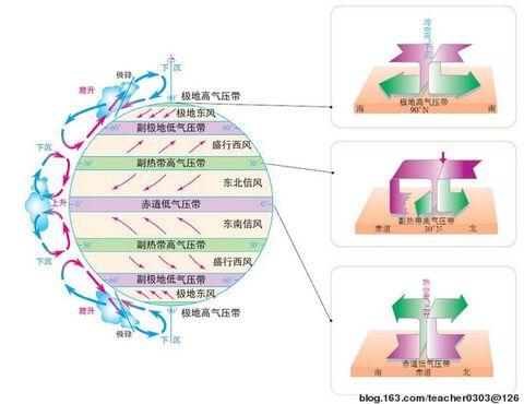 第三节 大气环境(三)--气压带和风带 - teacher0303 - teacher0303的图片