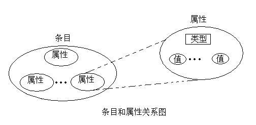 LDAP基础 - 塞外戎马 - Study Desk