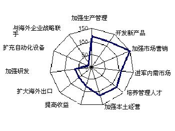 韩国对中国进入第二轮高峰投资期 - 三星经济研究院 - 中国三星经济研究院的博客