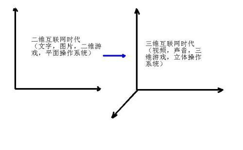 视频,互联网进化道路上的过渡产品 - 刘锋 - 互联网进化论--刘锋
