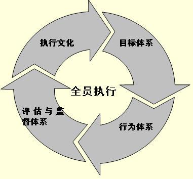 企业执行力的核心是企业的执行体系 - 彭志强 - 盛景网联培训集团彭志强