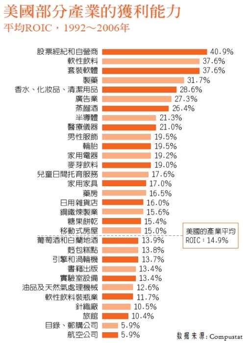美国产业的获利能力-投入资本报酬率(ROIC)的排名  - gk - Slow.More√BLOG