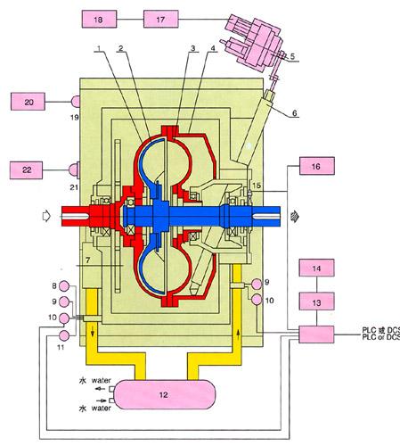 常用液力偶合器(变速型)结构及工作原理 - love.liu.p - love.liu.p的博客