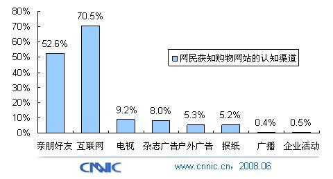 互联网、口碑和电视成了解网购最佳途径 - chinesecnnic -    cnnic互联网发展研究