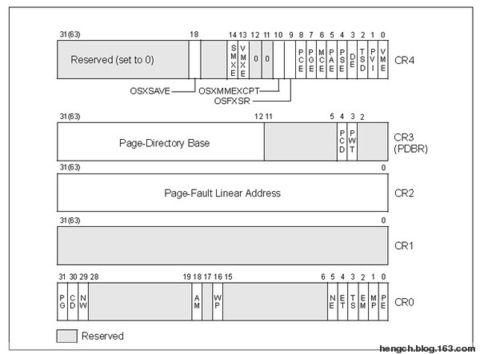 80386的寄存器组成 - whowin - DOS编程技术
