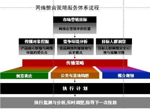 中小企业网络营销之:垂直信息营销 - 陈亮跨媒营销机构 - 陈亮跨媒营销机构
