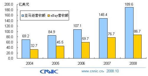 对比亚马逊与eBay最新财报看电子商务发展 - chinesecnnic -    cnnic互联网发展研究