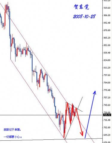 警惕!!市场可能再度下探(探底回升) - 贺东觉 - 贺东觉---北行的风