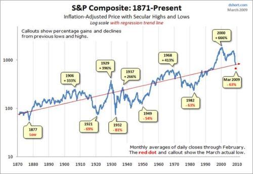 美股四次大熊市与2007---2009走势对比资料 - Axi - axi-hk BLOG