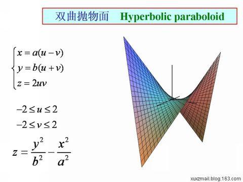 参数曲面 - Calculus - 高等数学