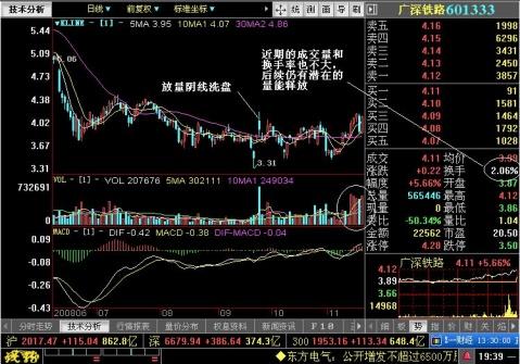 广深铁路也处于上涨初期 - 王伟龙 - 王伟龙