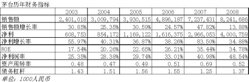 分红与盈利增长对ROE的影响 - 深蓝 - 深蓝的博客
