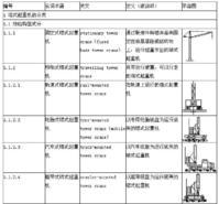 起重机械——塔式起重机术语 - towercrane - Tower Crane 塔吊