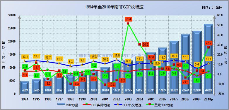 金砖五国gdp排名_金砖五国经济增速 人均GDP及人口规模对比 发展差距加大