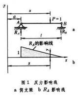影响线 - hwen  - 建筑结构与施工技术交流