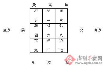 【转载】风水师揭秘南宁风水 - 易连山 - 广西连山风水堂