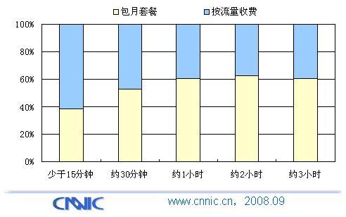 包月套餐直接影响手机网民上网时间 - chinesecnnic -    cnnic互联网发展研究