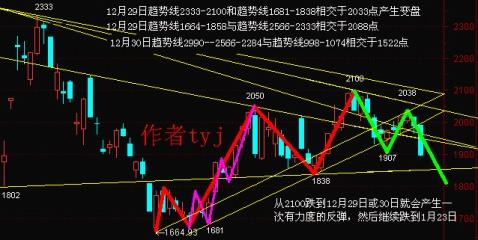 下一波段的起点在哪里(12月29日或30日以及1月23日) - tyj天赢居 - tyj天赢居