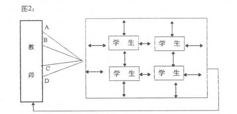 (原)论课堂教学信息传递功能2 - 享受教育 - 我 们 享 受 教 育