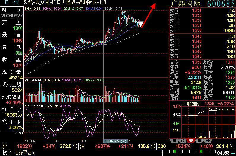 识别典型短线洗盘术 - 谈股论今 - 做自己喜欢的--股票