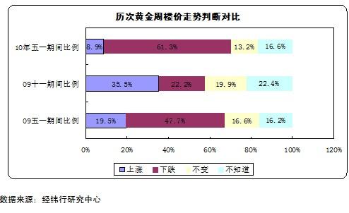 五一广州楼市总体表现平淡 调整业已来临 - 广州经纬地产 - 广州经纬地产