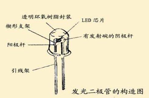 什么是LED灯、LED原理