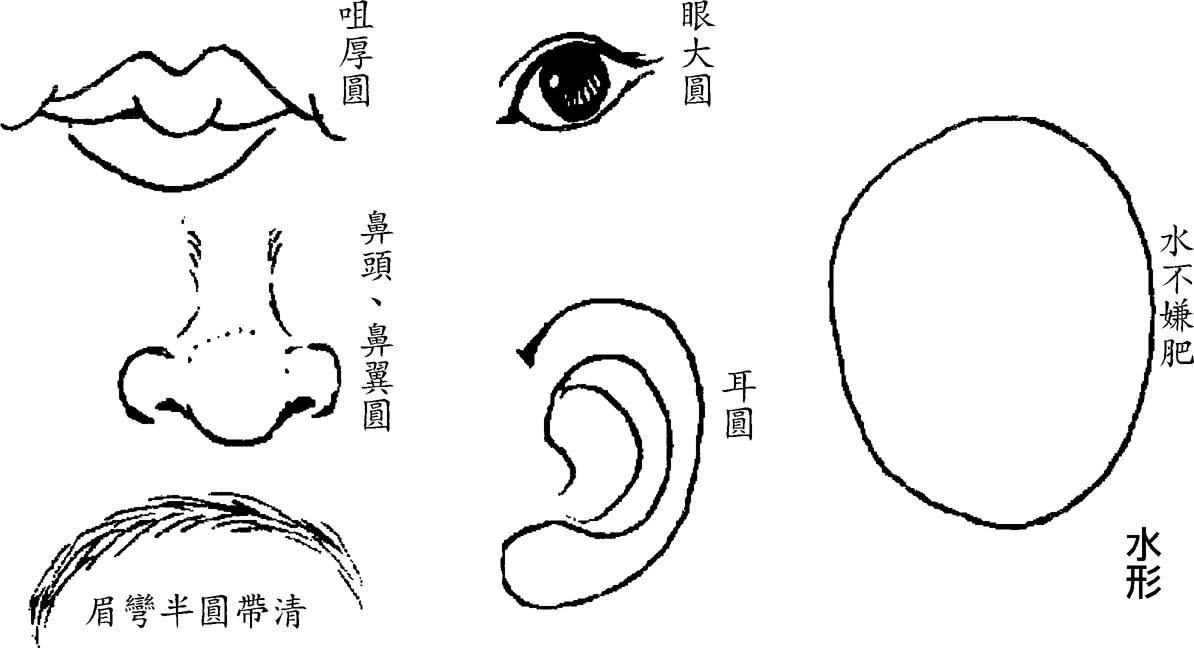 曾国藩 冰鉴 剛柔章第二 五行面相 - juyi-bj - 笔迹学博客