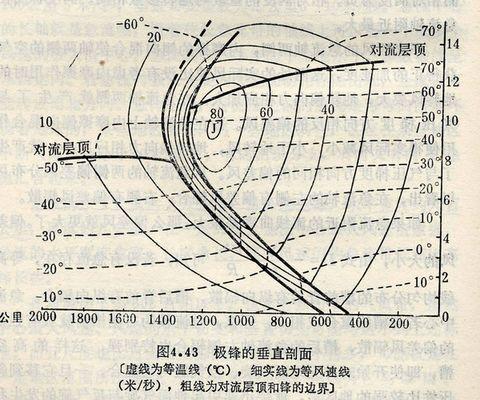 天气学原理  大气环流 - 如是 - 如是博客