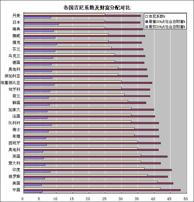 转帖:世界工资研究 (三) - 老藤 - tengxuyan 的博客