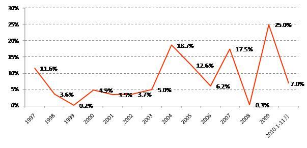 2010年全国房价上涨7左右 - 杨红旭的地产面包圈 - 杨红旭