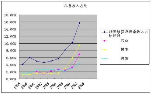 招商银行金卡_招商银行黑卡图片_招商银行成本收入比